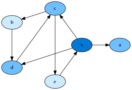 Algorithms on Graphs: Fastest Route